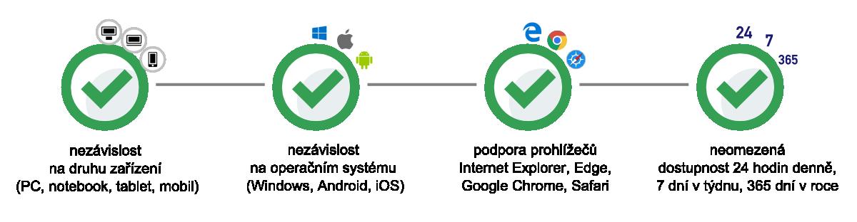 Kompatibilta a dostupnost systému WAK INTRA